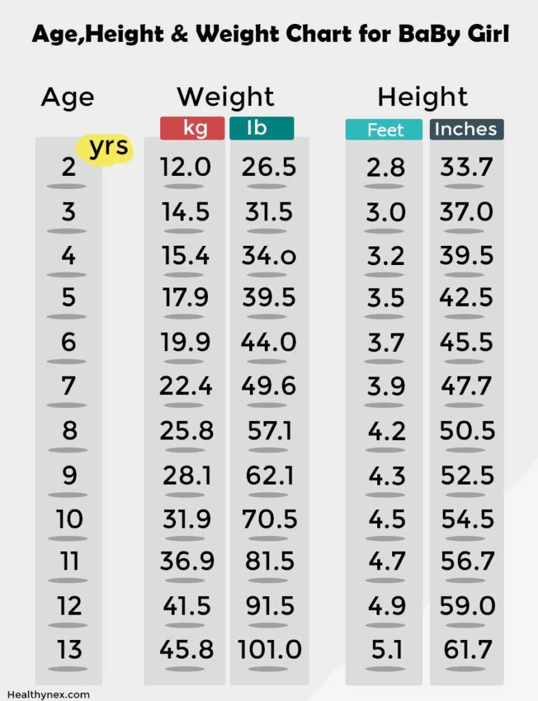 height and weight chart for girls by age