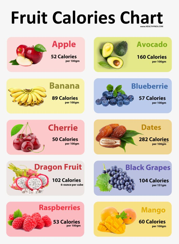 easy Fruit Calories Chart |healthy Food calorie chart ,Calories chart ,fruit calories per 100g