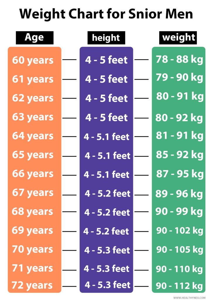Easy Age, Height And Weight Charts For Men & Woman 2020