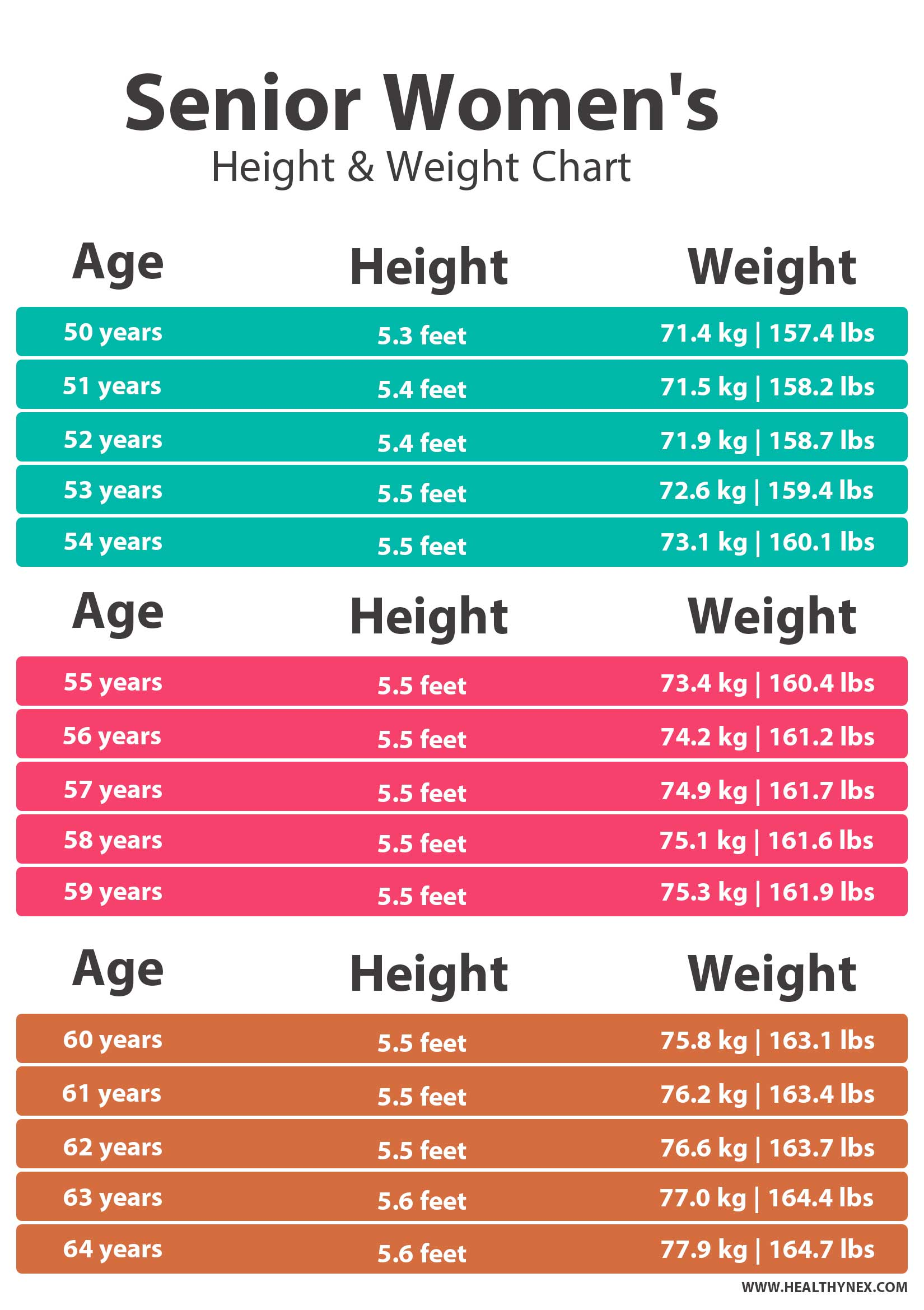 Average Height & Weight Chart for Seniors Females by age in kg