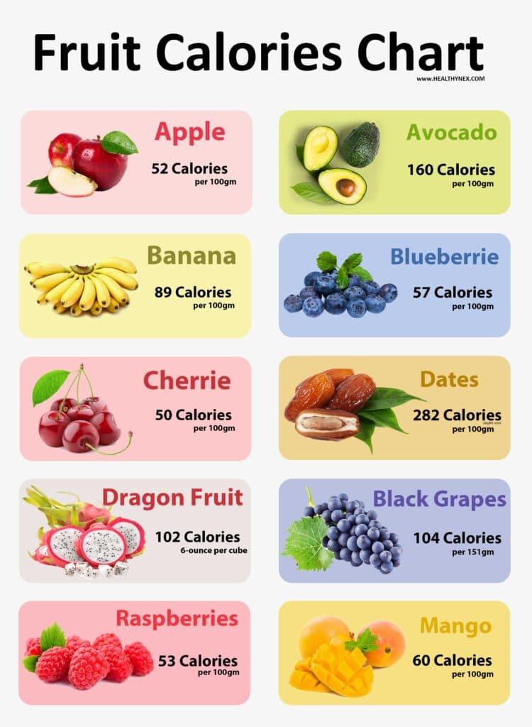 easy Fruit Calories Chart  | healthy Food calorie chart ,Calories chart ,fruit calorie chart per 100g