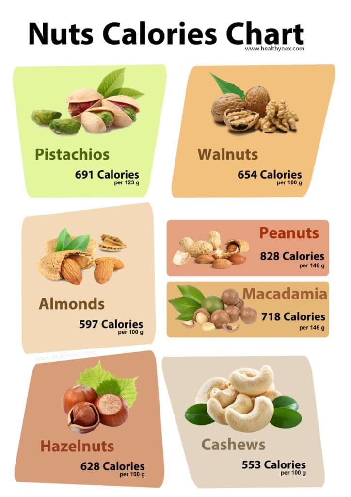 nuts-calories-chart